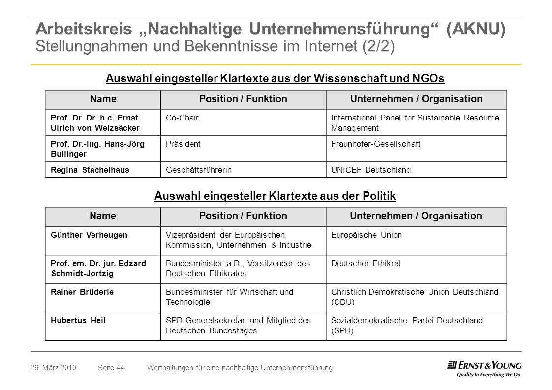"""Arbeitskreis """"Nachhaltige Unternehmensführung (AKNU) Stellungnahmen und Bekenntnisse im Internet (2/2)"""