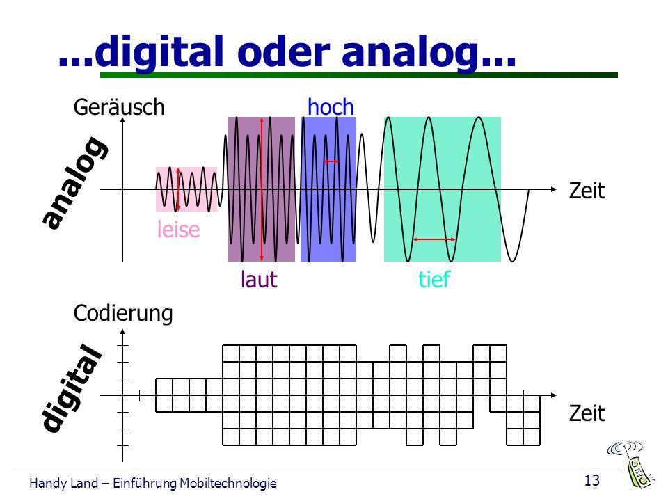 ...digital oder analog... analog digital Geräusch hoch Zeit leise laut