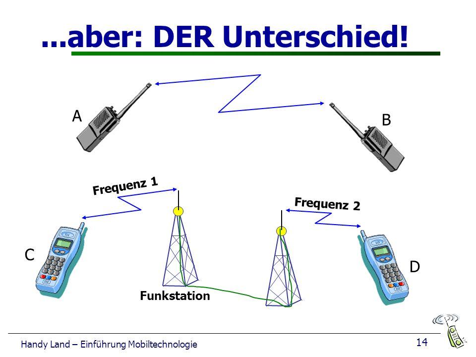 ...aber: DER Unterschied! A B C D Frequenz 1 Frequenz 2 Funkstation