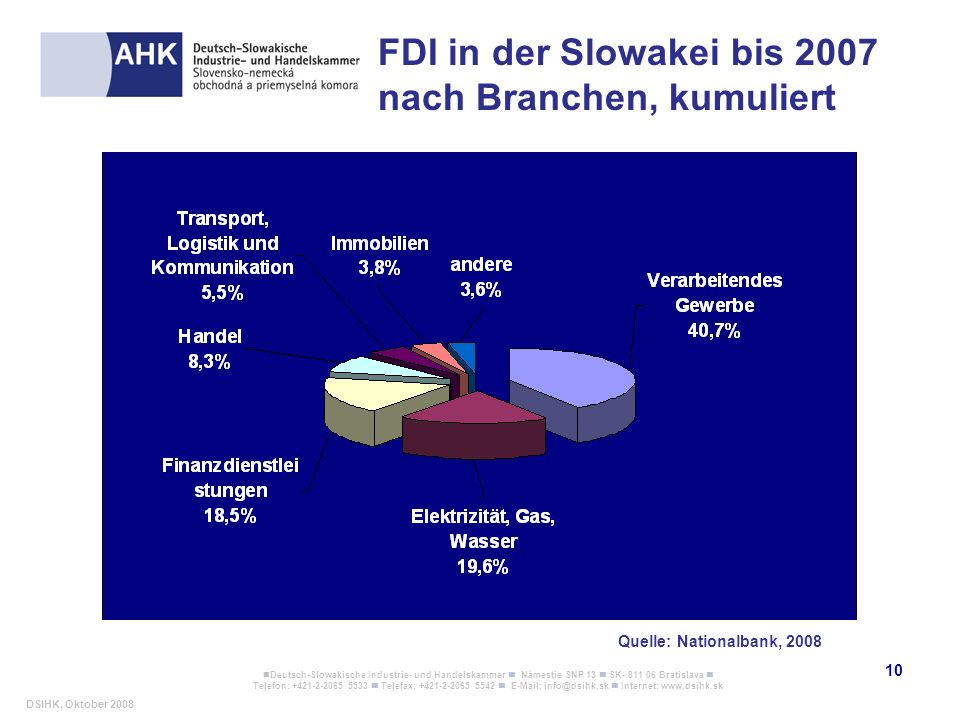 FDI in der Slowakei bis 2007 nach Branchen, kumuliert