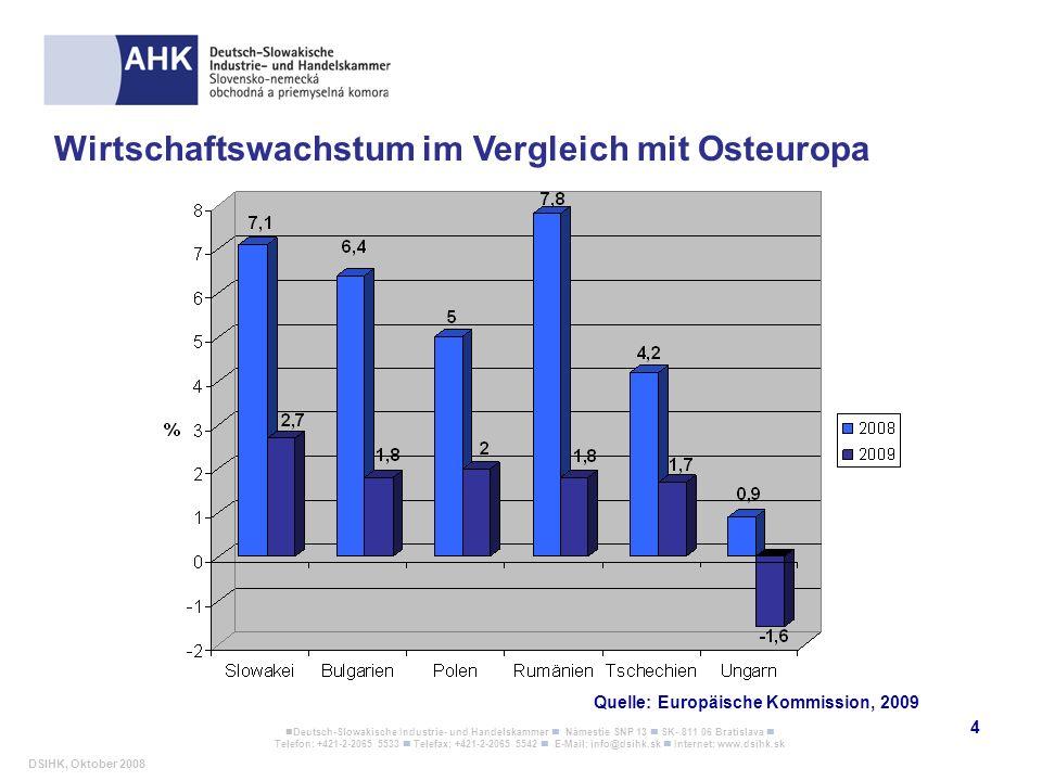 Wirtschaftswachstum im Vergleich mit Osteuropa
