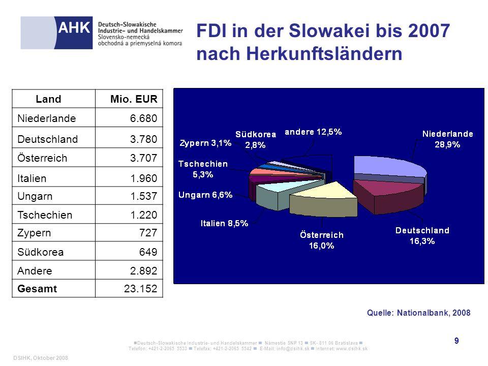 FDI in der Slowakei bis 2007 nach Herkunftsländern