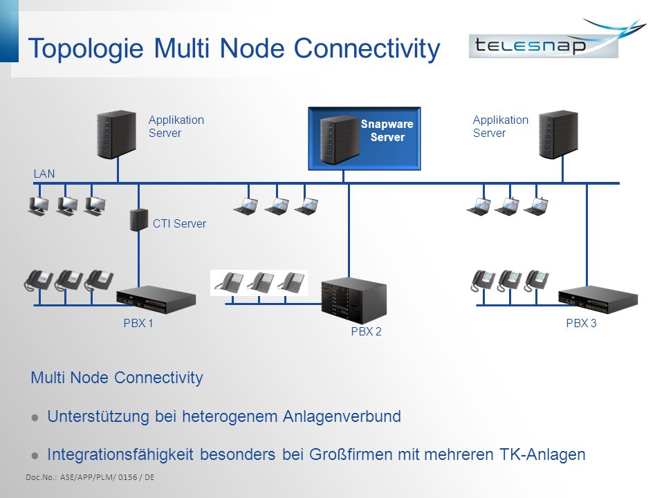 Topologie Multi Node Connectivity