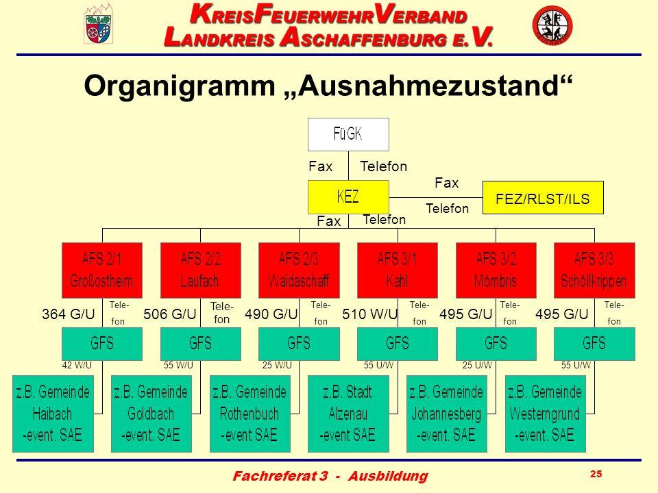 """Organigramm """"Ausnahmezustand"""