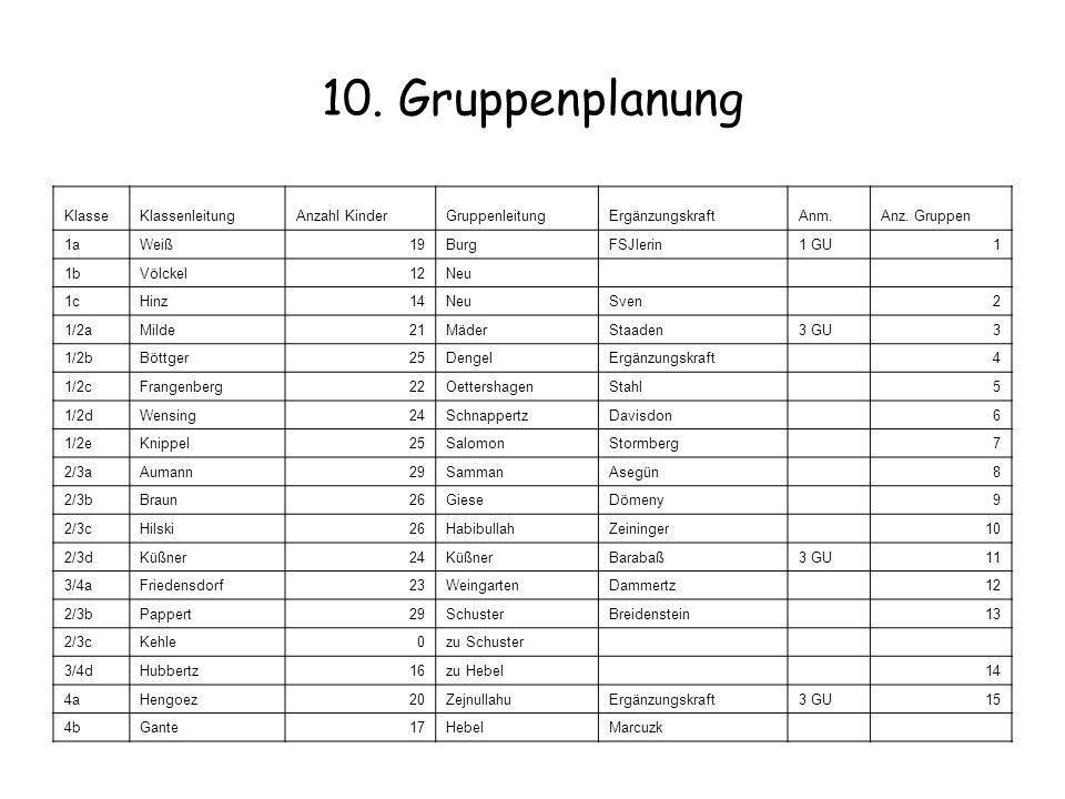 10. Gruppenplanung Klasse Klassenleitung Anzahl Kinder Gruppenleitung