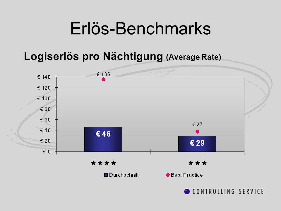Erlös-Benchmarks Logiserlös pro Nächtigung (Average Rate)