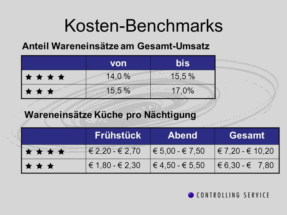 Kosten-Benchmarks Anteil Wareneinsätze am Gesamt-Umsatz von bis