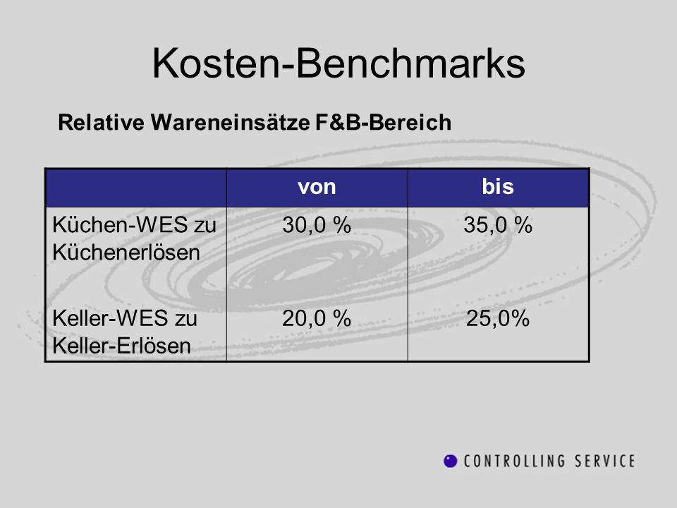 Kosten-Benchmarks Relative Wareneinsätze F&B-Bereich von bis