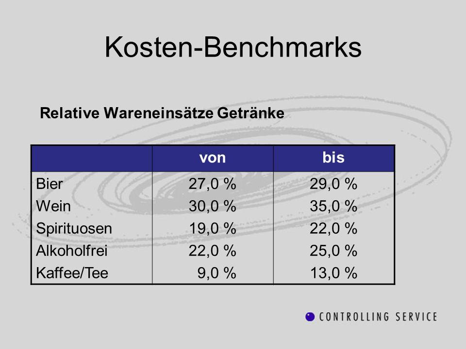 Kosten-Benchmarks Relative Wareneinsätze Getränke von bis Bier Wein