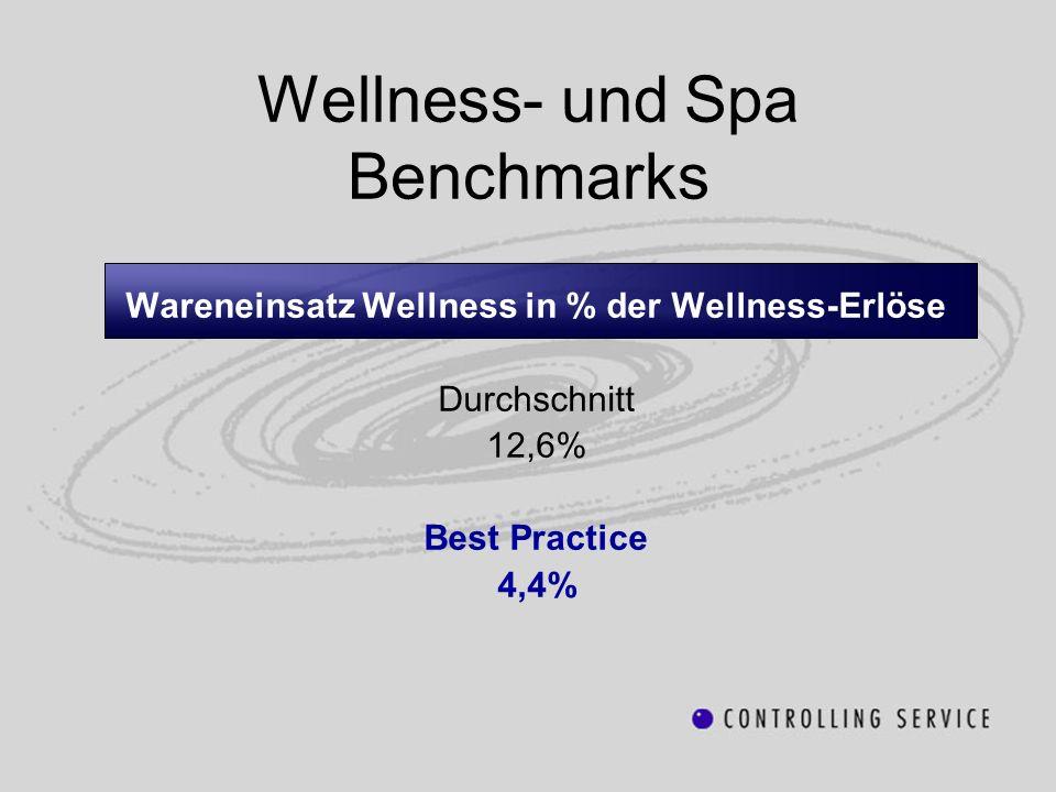 Wellness- und Spa Benchmarks