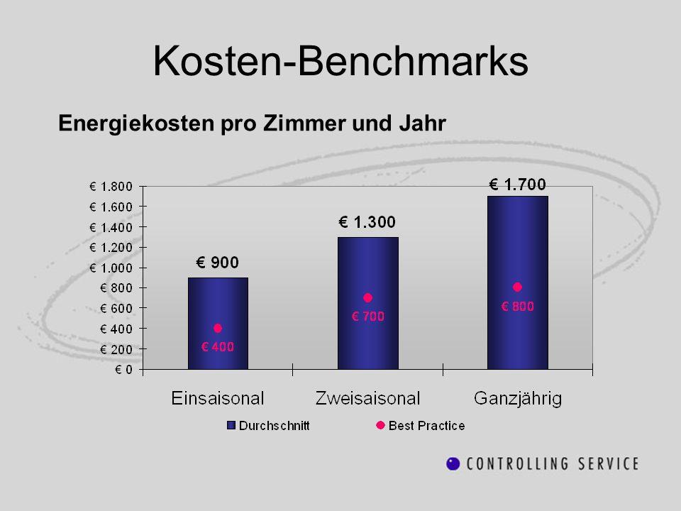 Kosten-Benchmarks Energiekosten pro Zimmer und Jahr