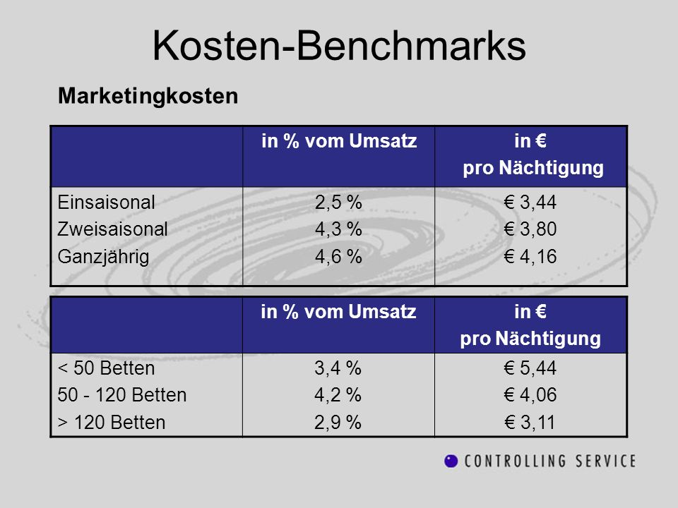 Kosten-Benchmarks Marketingkosten in % vom Umsatz in € pro Nächtigung