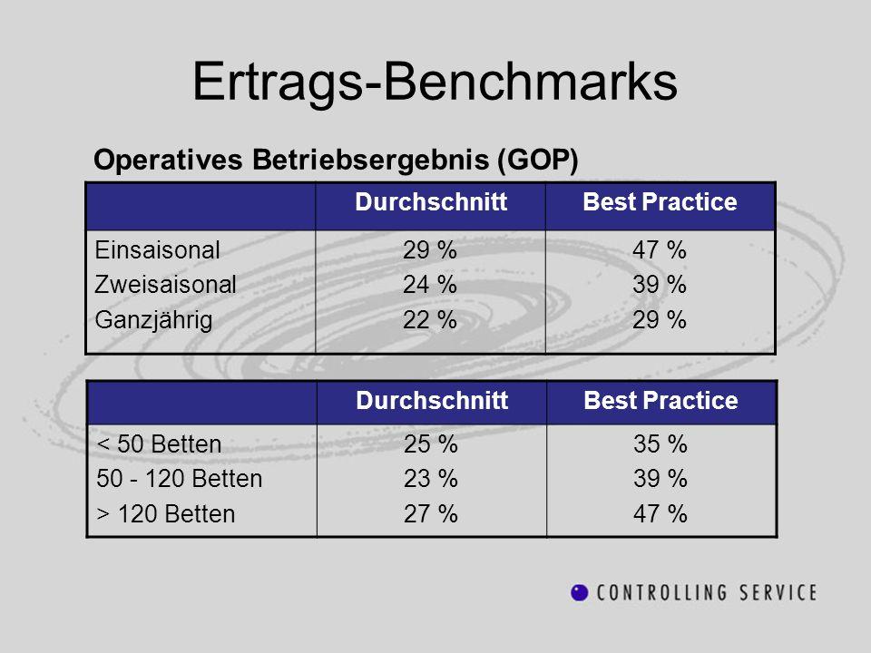 Ertrags-Benchmarks Operatives Betriebsergebnis (GOP) Durchschnitt