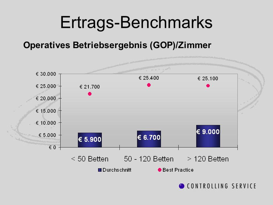 Ertrags-Benchmarks Operatives Betriebsergebnis (GOP)/Zimmer