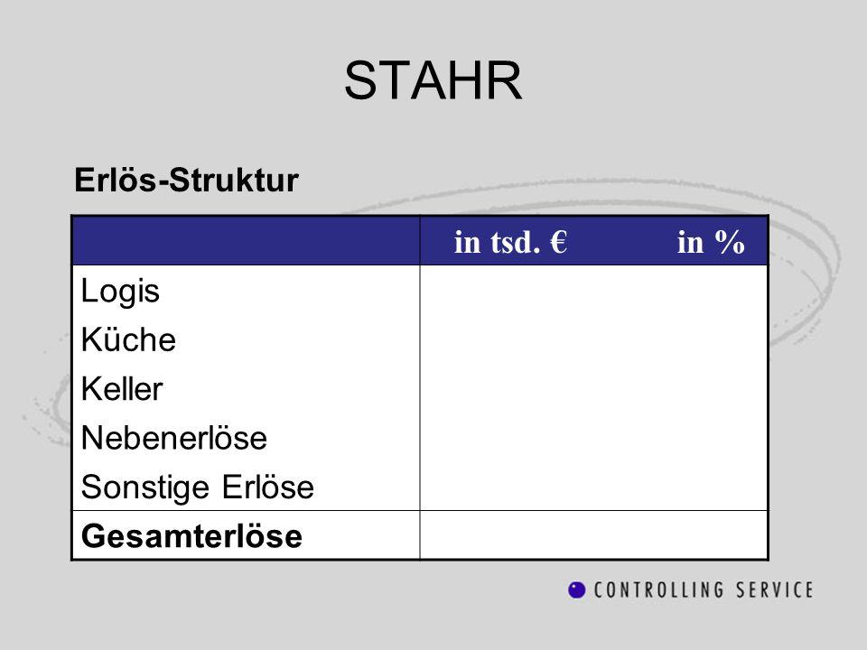 STAHR in tsd. € in % Logis Küche Erlös-Struktur Keller Nebenerlöse