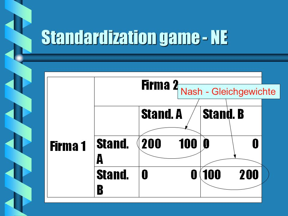Standardization game - NE