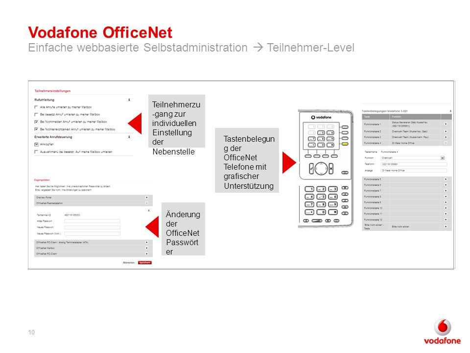 Vodafone OfficeNet Einfache webbasierte Selbstadministration  Teilnehmer-Level