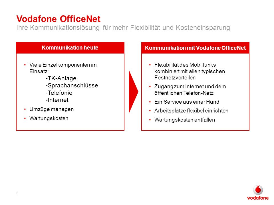 Kommunikation mit Vodafone OfficeNet
