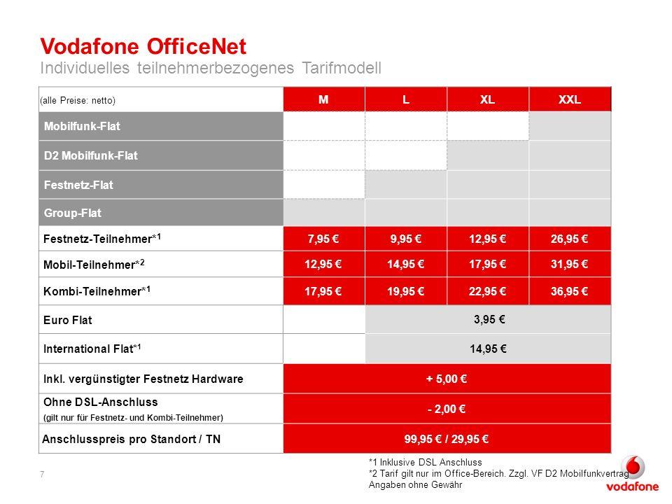 Vodafone OfficeNet Individuelles teilnehmerbezogenes Tarifmodell