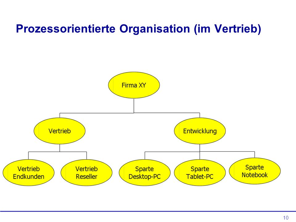 Prozessorientierte Organisation (im Vertrieb)