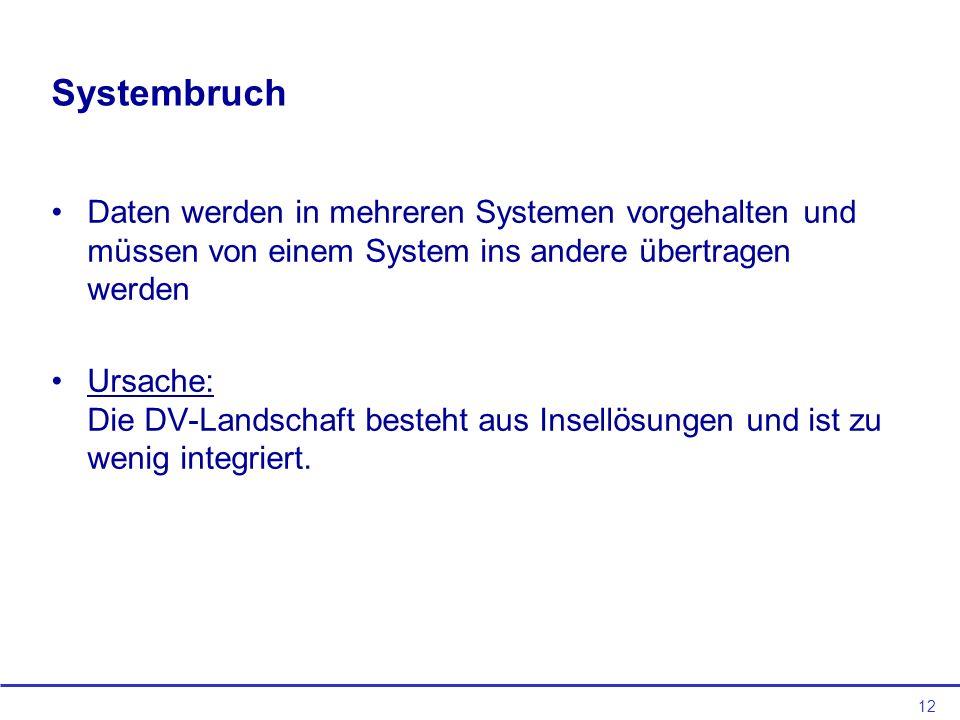 Systembruch Daten werden in mehreren Systemen vorgehalten und müssen von einem System ins andere übertragen werden.
