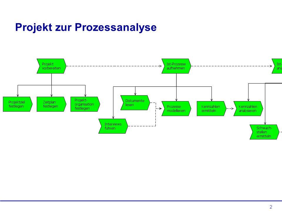 Projekt zur Prozessanalyse
