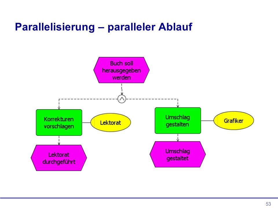 Parallelisierung – paralleler Ablauf