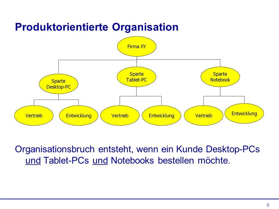 Produktorientierte Organisation