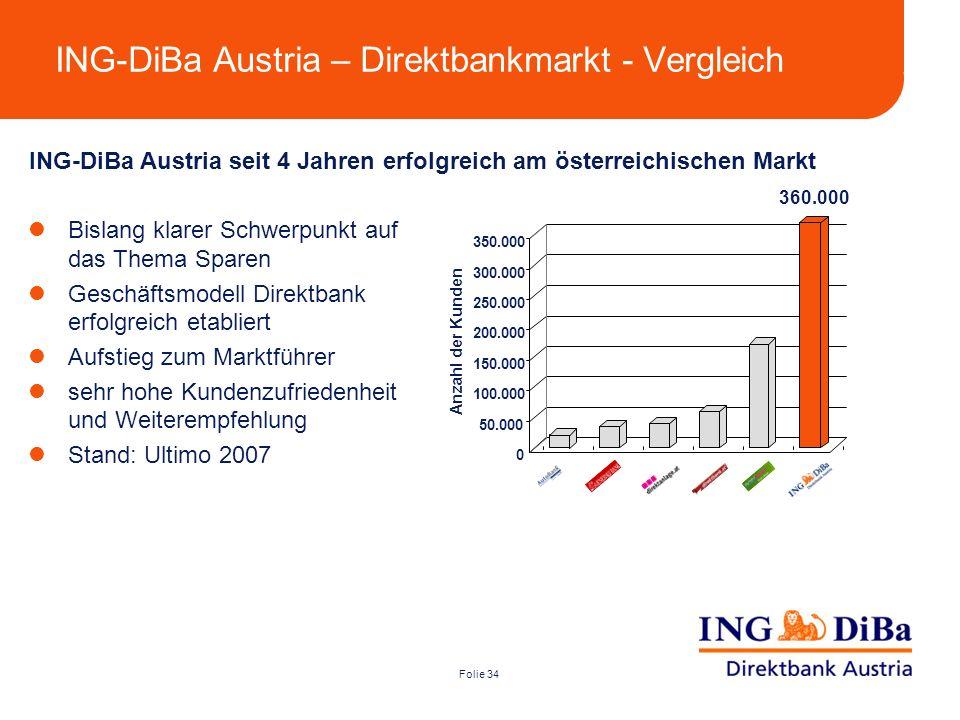 ING-DiBa Austria – Direktbankmarkt - Vergleich