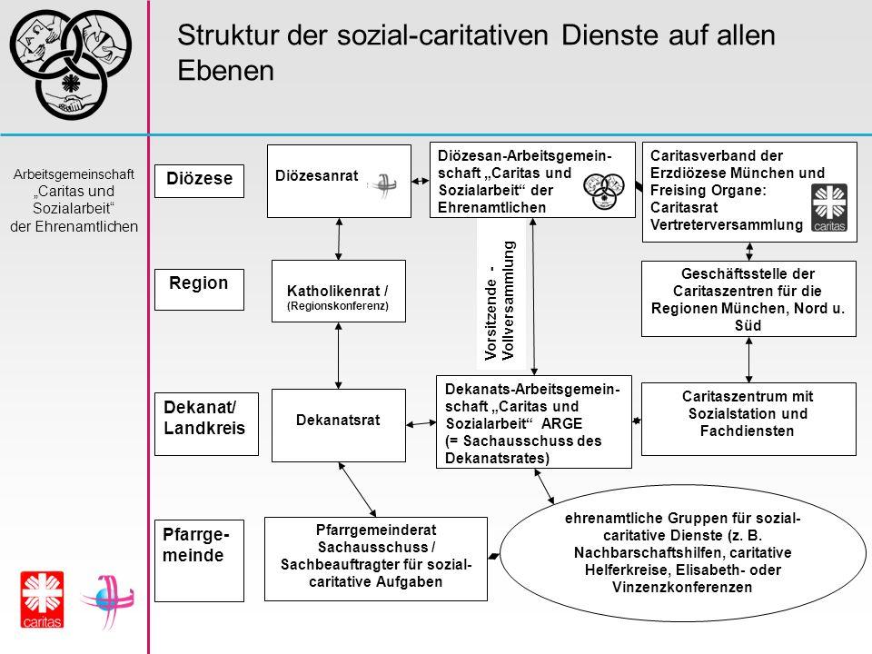 Struktur der sozial-caritativen Dienste auf allen Ebenen