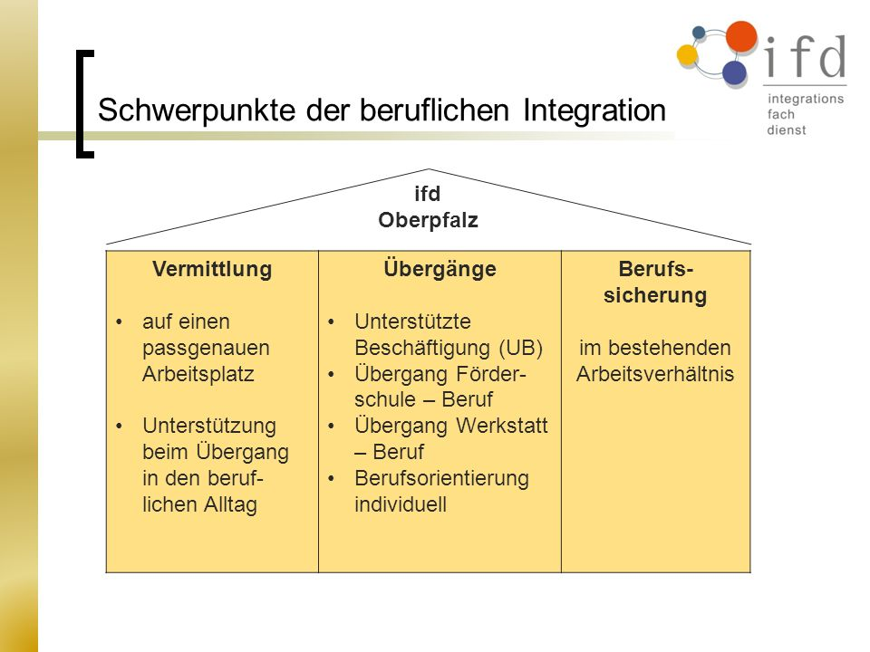 Schwerpunkte der beruflichen Integration