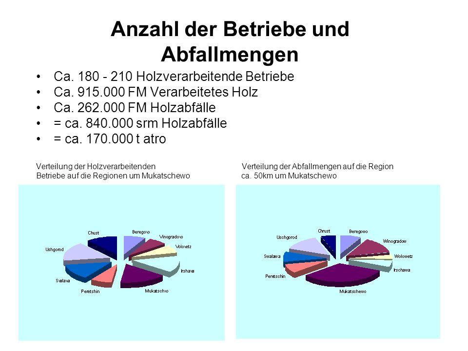 Anzahl der Betriebe und Abfallmengen