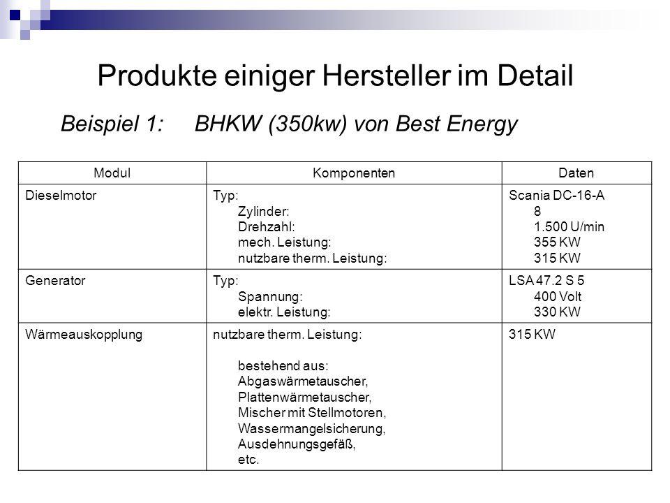 Produkte einiger Hersteller im Detail