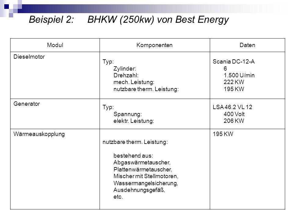 Beispiel 2: BHKW (250kw) von Best Energy
