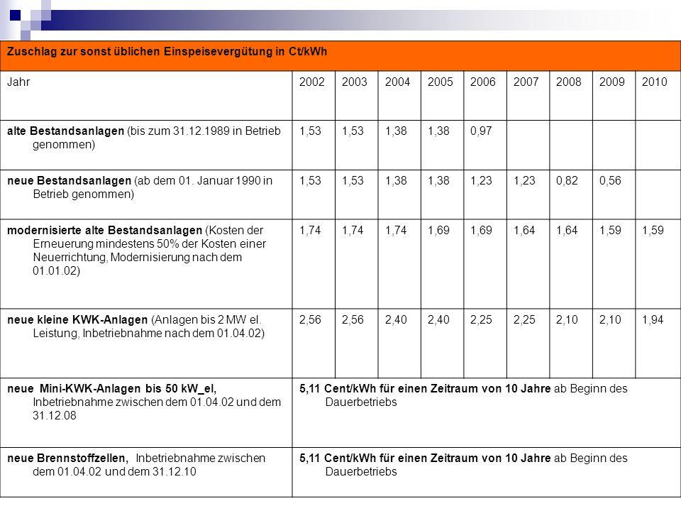 Zuschlag zur sonst üblichen Einspeisevergütung in Ct/kWh