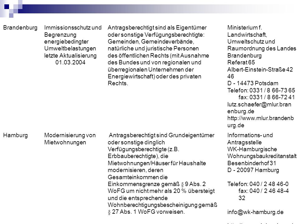 Brandenburg Immissionsschutz und. Begrenzung. energiebedingter. Umweltbelastungen. letzte Aktualisierung 01.03.2004.