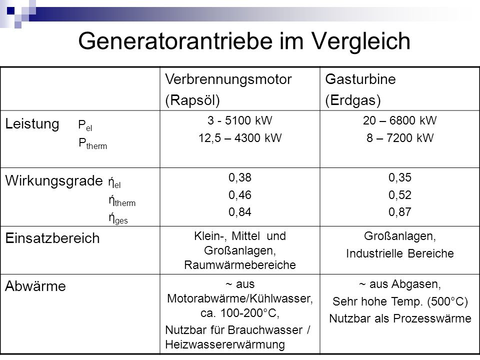 Generatorantriebe im Vergleich