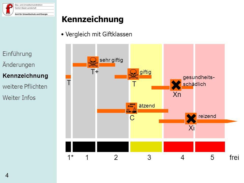 Kennzeichnung T+ T Xn C Xi 1 2 3 4 5 frei 1* Vergleich mit Giftklassen