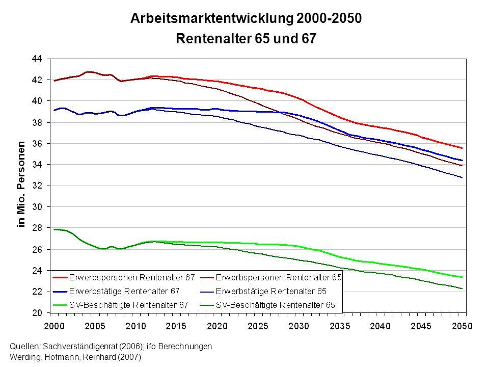 Arbeitsmarktentwicklung 2000-2050