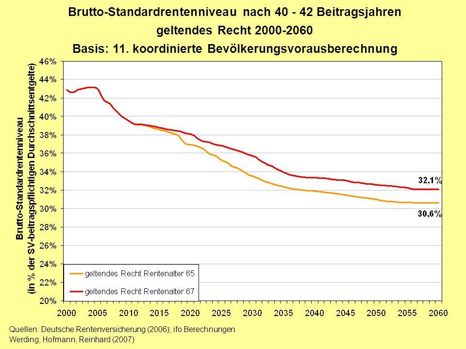 Brutto-Standardrentenniveau nach 40 - 42 Beitragsjahren