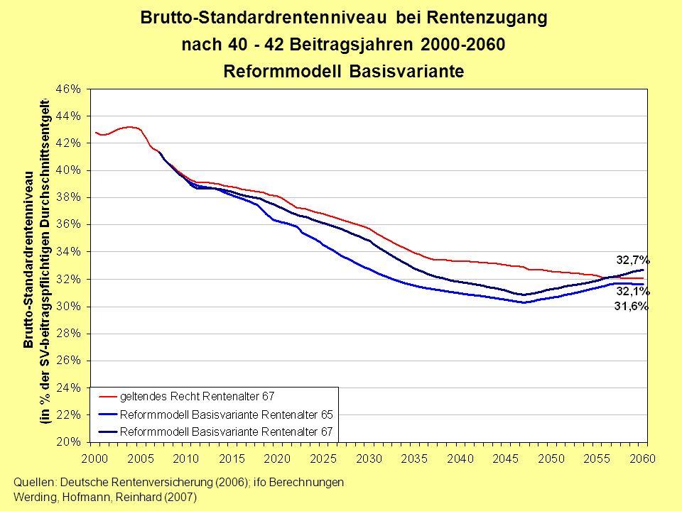 Brutto-Standardrentenniveau bei Rentenzugang
