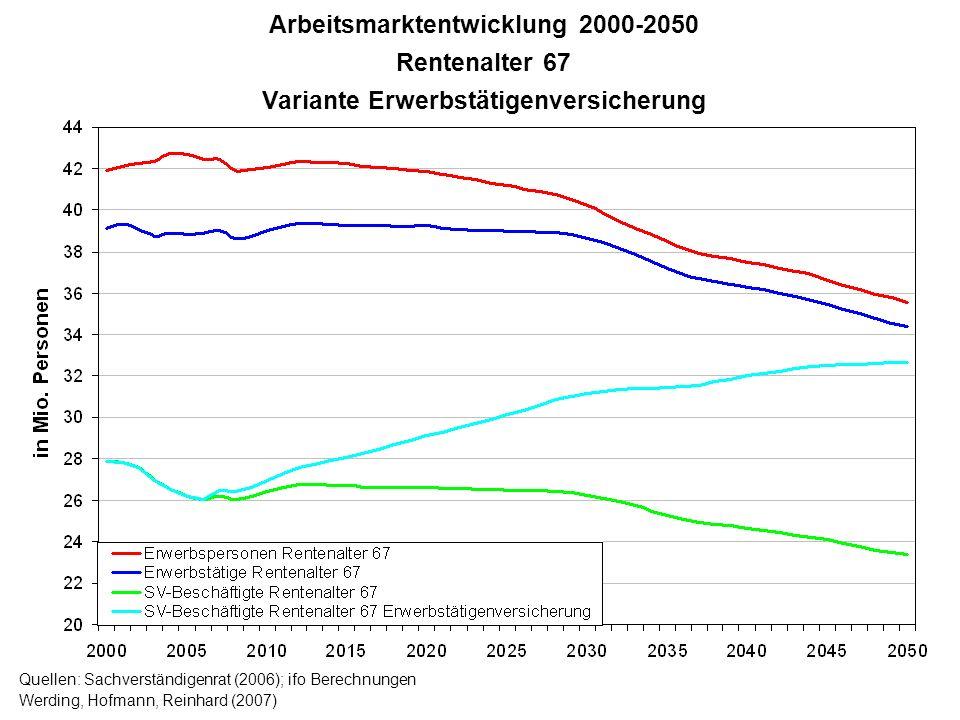 Arbeitsmarktentwicklung 2000-2050 Variante Erwerbstätigenversicherung