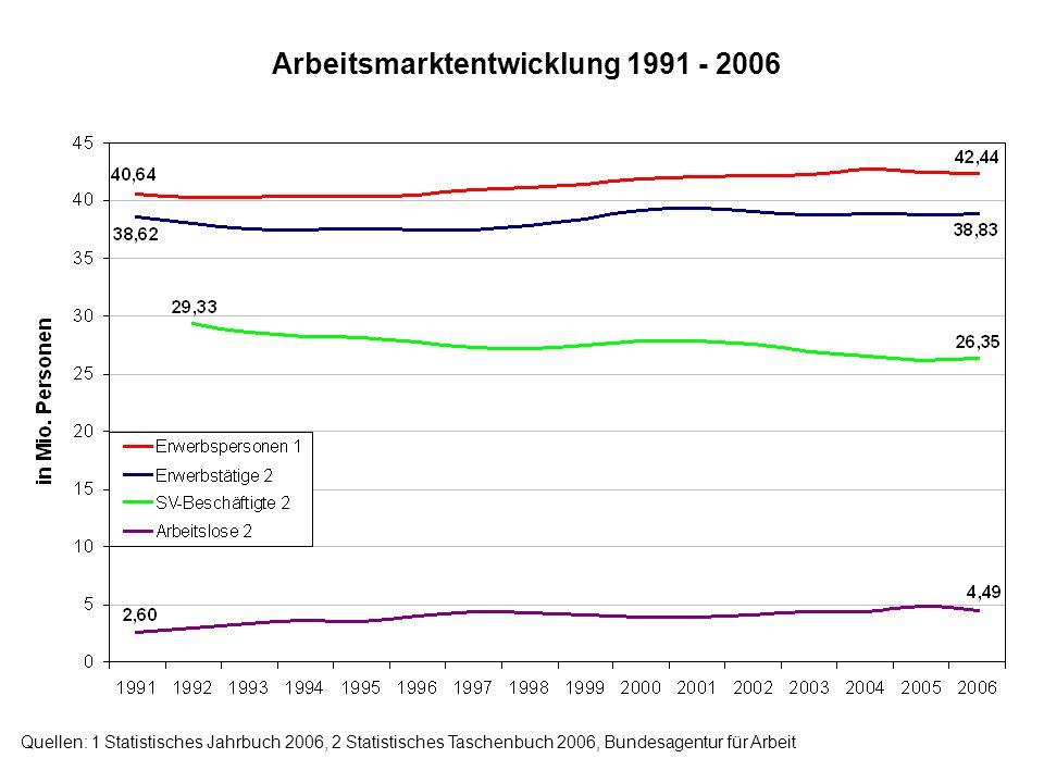 Arbeitsmarktentwicklung 1991 - 2006