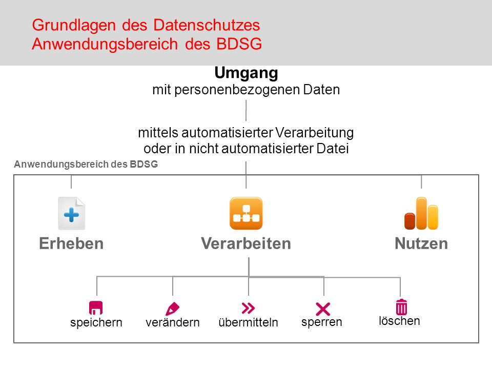 Grundlagen des Datenschutzes Anwendungsbereich des BDSG
