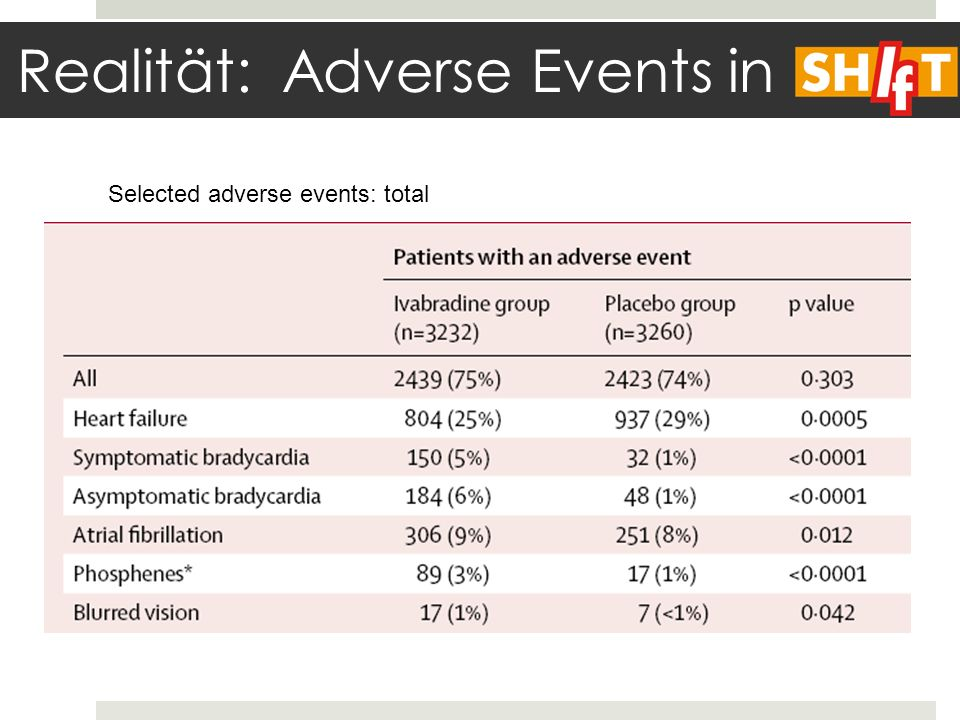 Realität: Adverse Events in