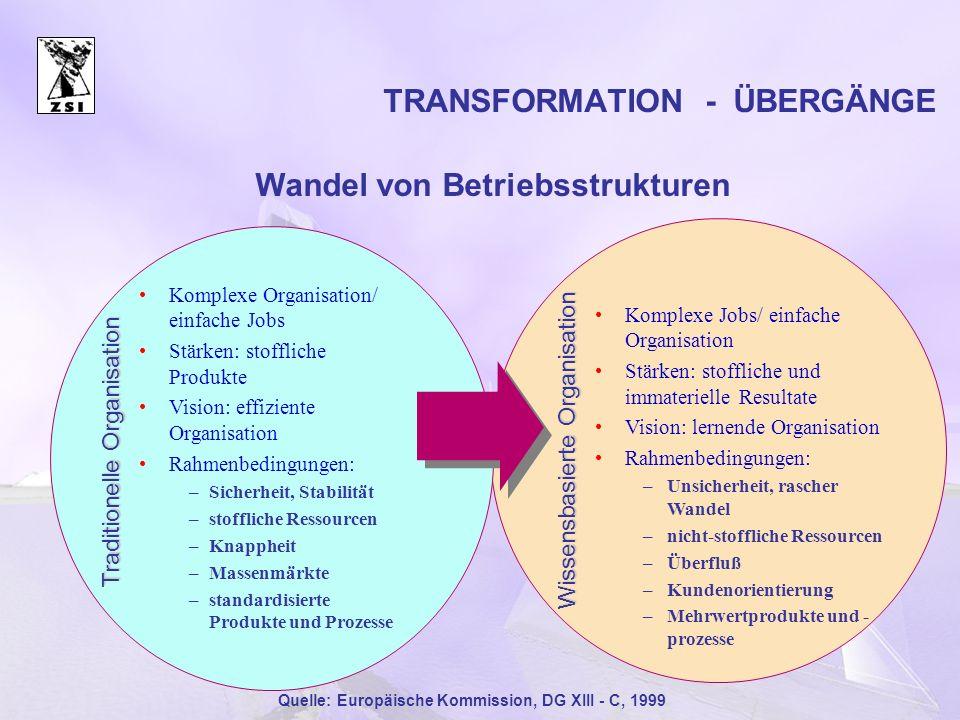 TRANSFORMATION - ÜBERGÄNGE