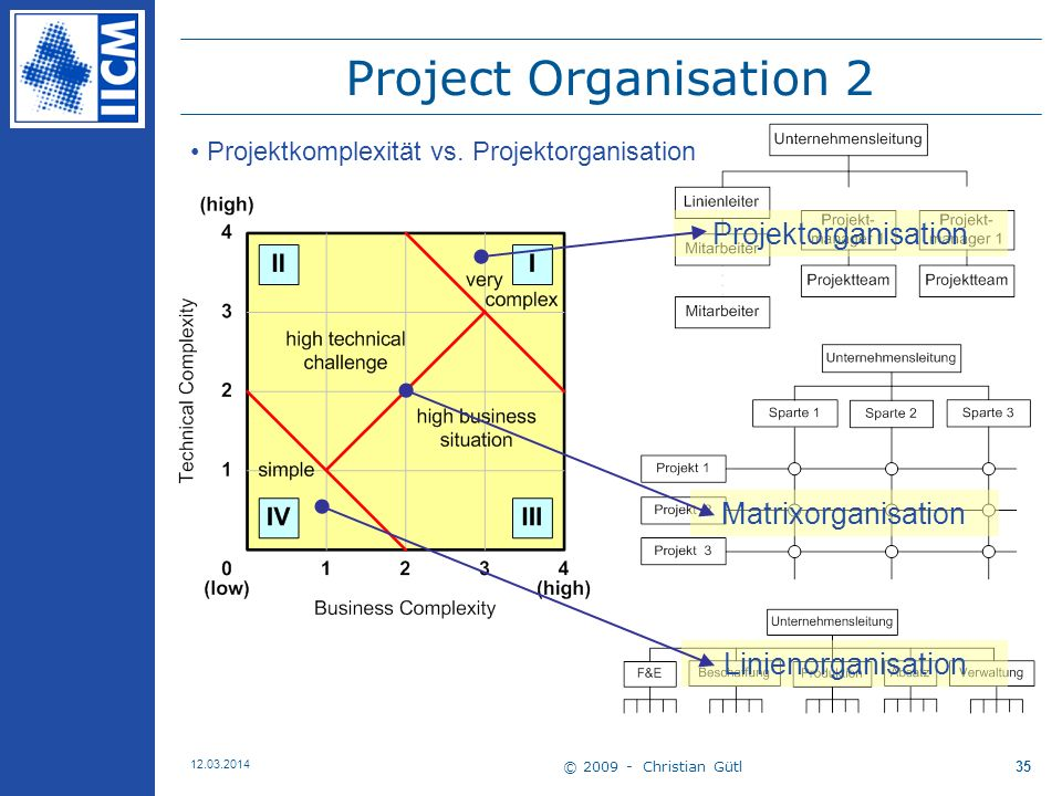 Project Organisation 2 Projektorganisation Matrixorganisation