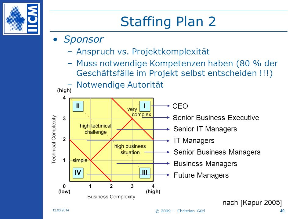 Staffing Plan 2 Sponsor Anspruch vs. Projektkomplexität