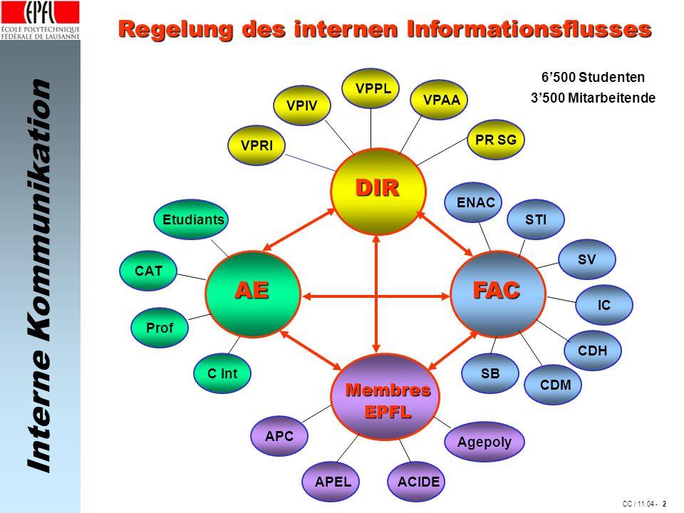 Regelung des internen Informationsflusses