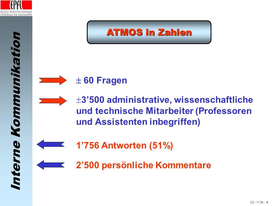 3'500 administrative, wissenschaftliche